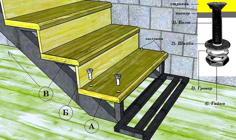 Способ крепления деревянных ступеней к металлическому каркасу лестницы: «А» - нижняя ступень, «Б» - подступень, «В» - верхняя ступень