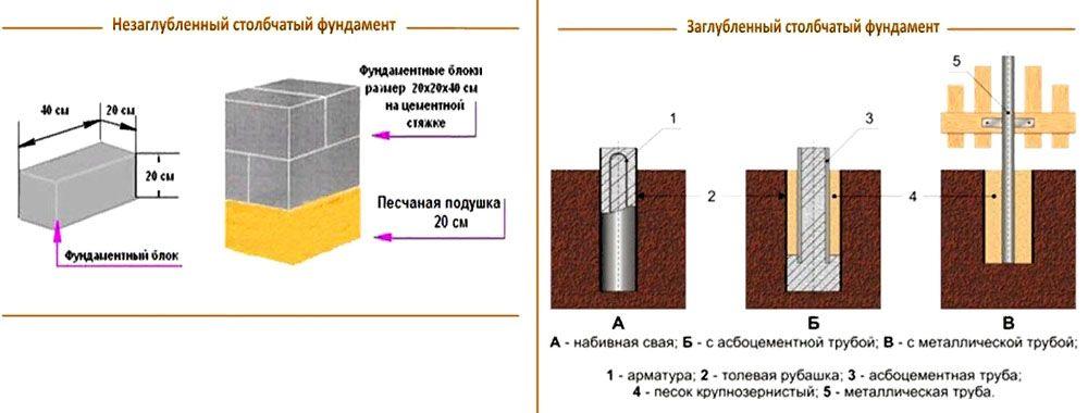 Разные типы фундаментов для частного дома и хозяйственных построек