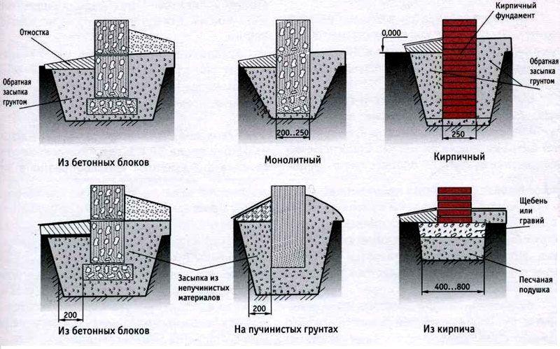 На рисунках указано, как выбрать ленточный фундамент для дома с учетом характеристик грунта и строительных материалов