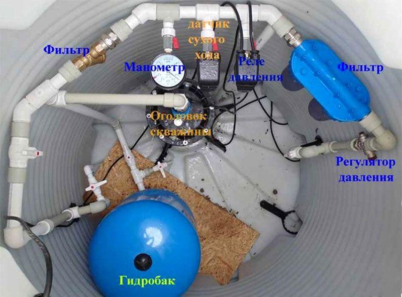 Гидроаккумулятор в кессоне около скважины – установлен после погружного насоса
