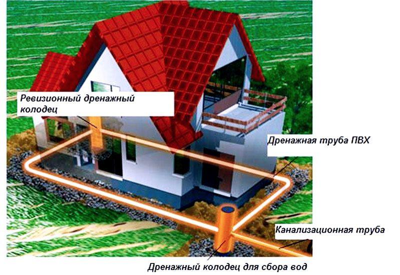 В самых сложных ситуациях фундамент для частного дома защищают от дождевых и грунтовых вод с помощью специализированной дренажной системы