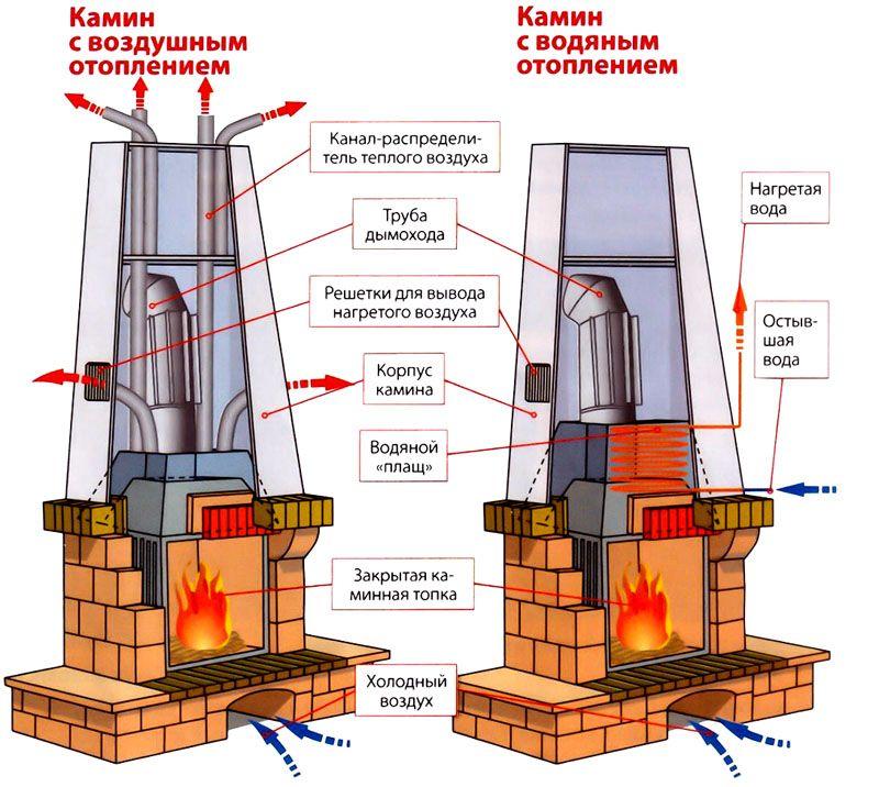 Схема устройства классической каминной печи
