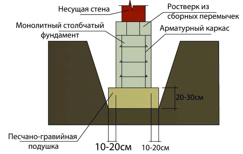 Основные части монолитной конструкции на песчано-гравийной подушке