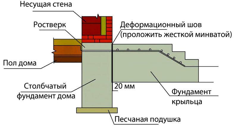 В местах стыковки с крыльцом, верандой, иной пристройкой устанавливают деформационный шов