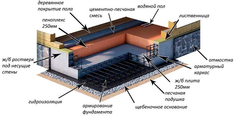 Монолитное армированное основание для деревянного дома