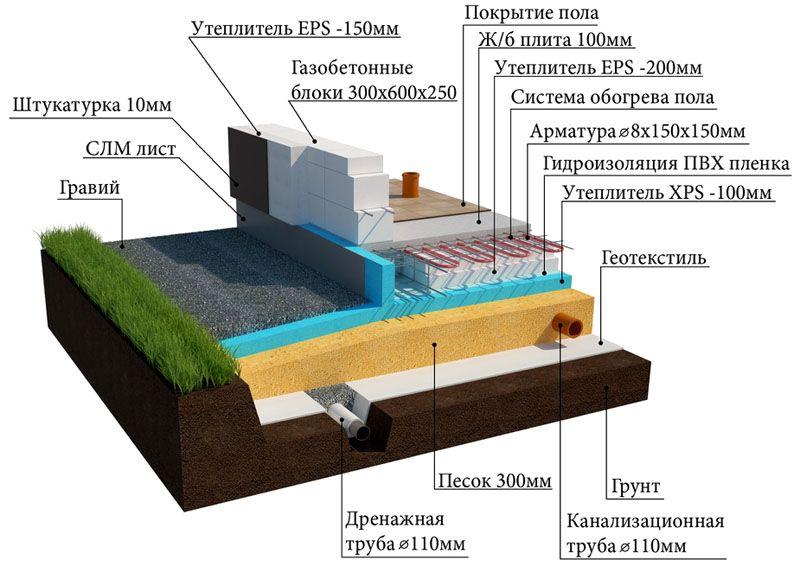 В этом оригинальном проекте трубы отопления вставлены в плиту при заливке бетона