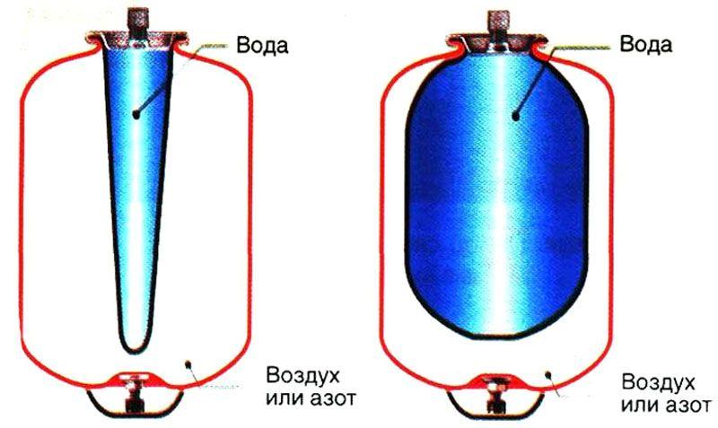 Так заполняется водой резиновая мембрана