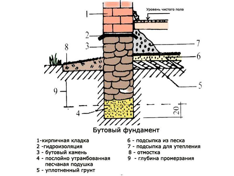 Составные части бутового фундамента для частного дома
