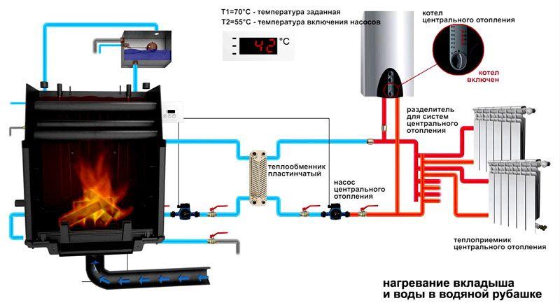 Схема подключения камина к системе отопления