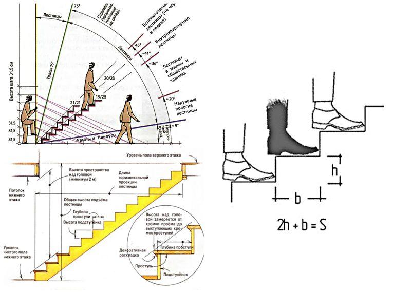 Нормы размеров лестничного марша для удобного по нему перемещения