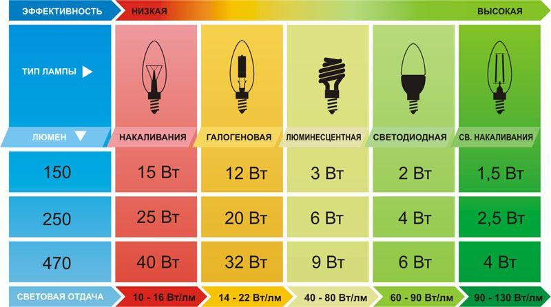 Оформляем интерьер: светильники светодиодные для внутреннего освещения