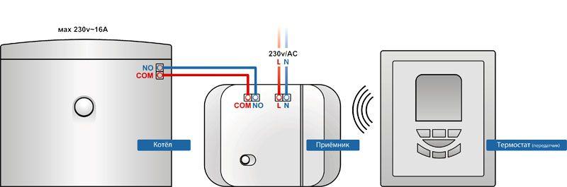 Температура теплоносителя зависит от поступившей на блок управления информации
