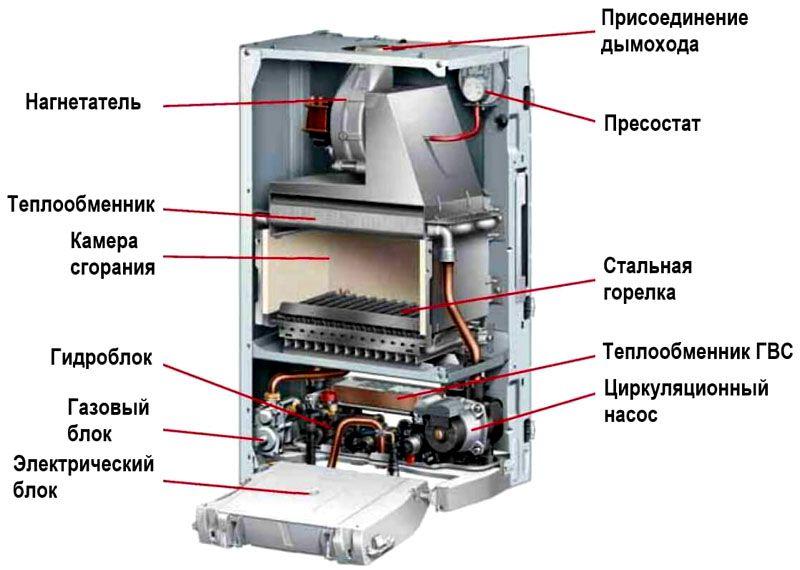 Котёл состоит из горелки, теплообменника и автоматической системы управления