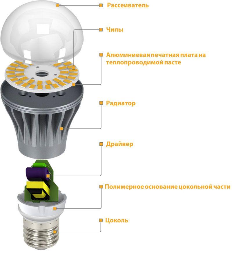 В состав светодиодной лампы входит много элементов
