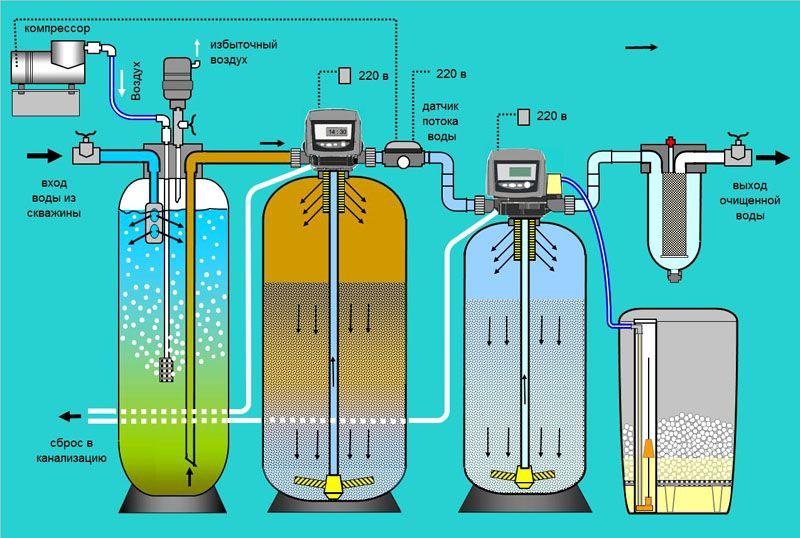 Реагентный обезжелезиватель воды вместе с аэратором и умягчителем