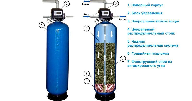 Фильтр для очистки воды от железа на основе активированного угля
