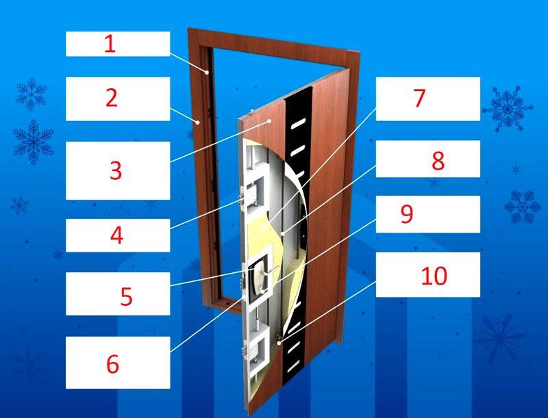Внутреннее устройство входной двери повышенного класса защиты