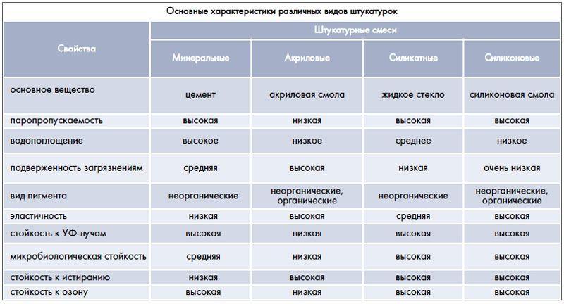Сравнительная таблица характеристик разных видов штукатурки