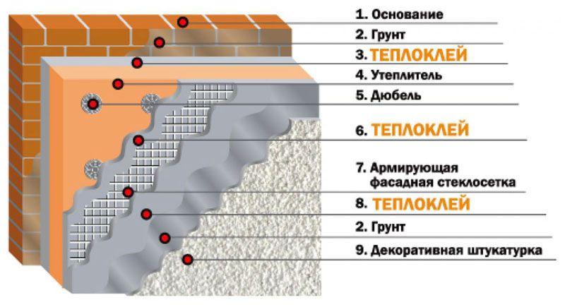 Состав слоёв утеплителя и штукатурки