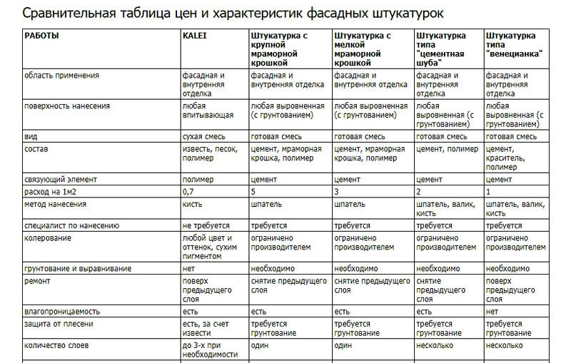Таблица для штукатурки Kalei. Часть 1