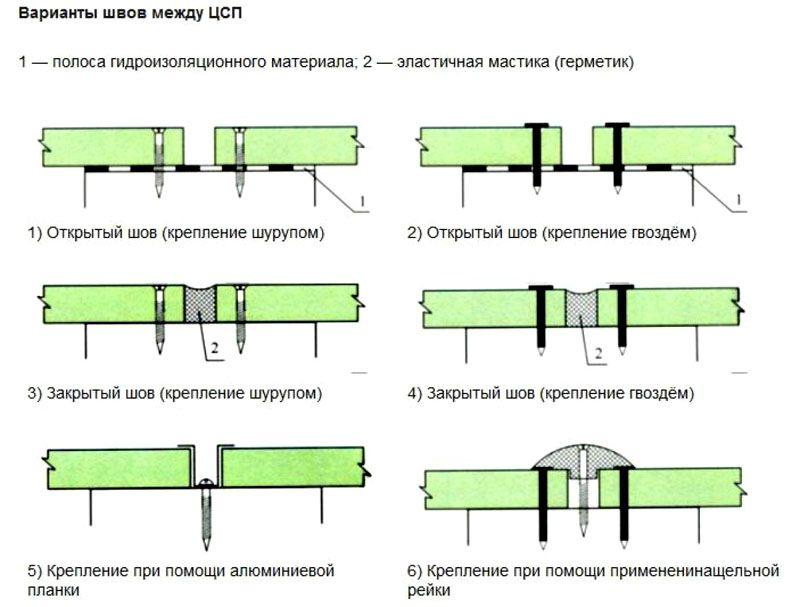 Варианты устройства стыков между листами