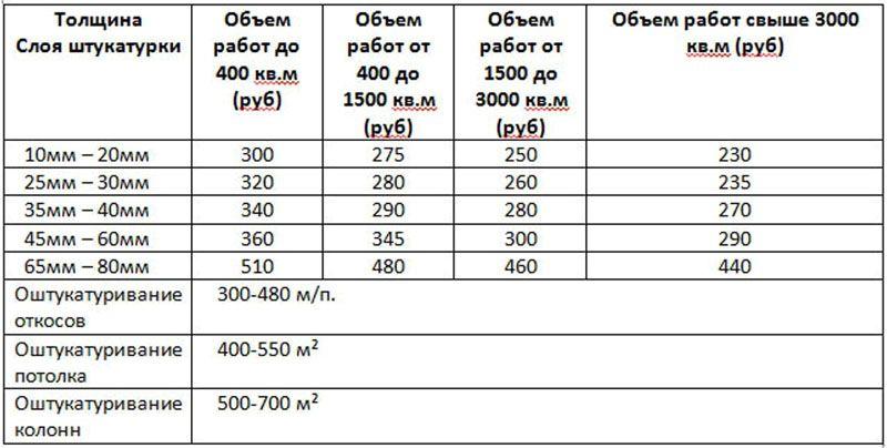 Примерная стоимость работ по Московской области