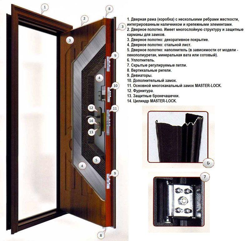 Конструкция серийной двери «Форпост»