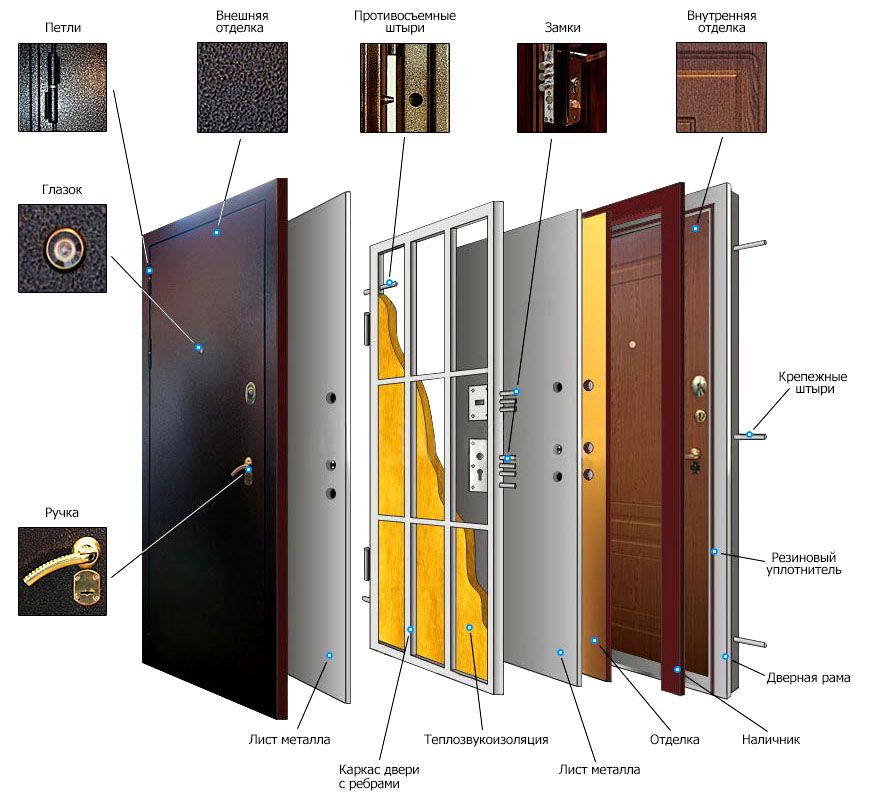 Стандартная конструкция металлической двери