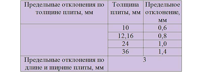 Таблица предельно допустимых отклонений линейных размеров ЦСП плит