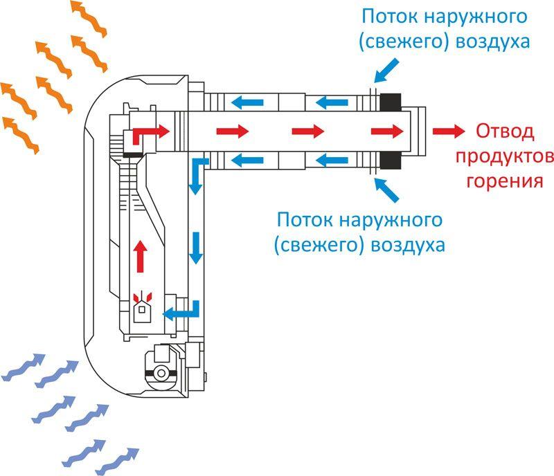 Принцип работа коаксиального трубопровода