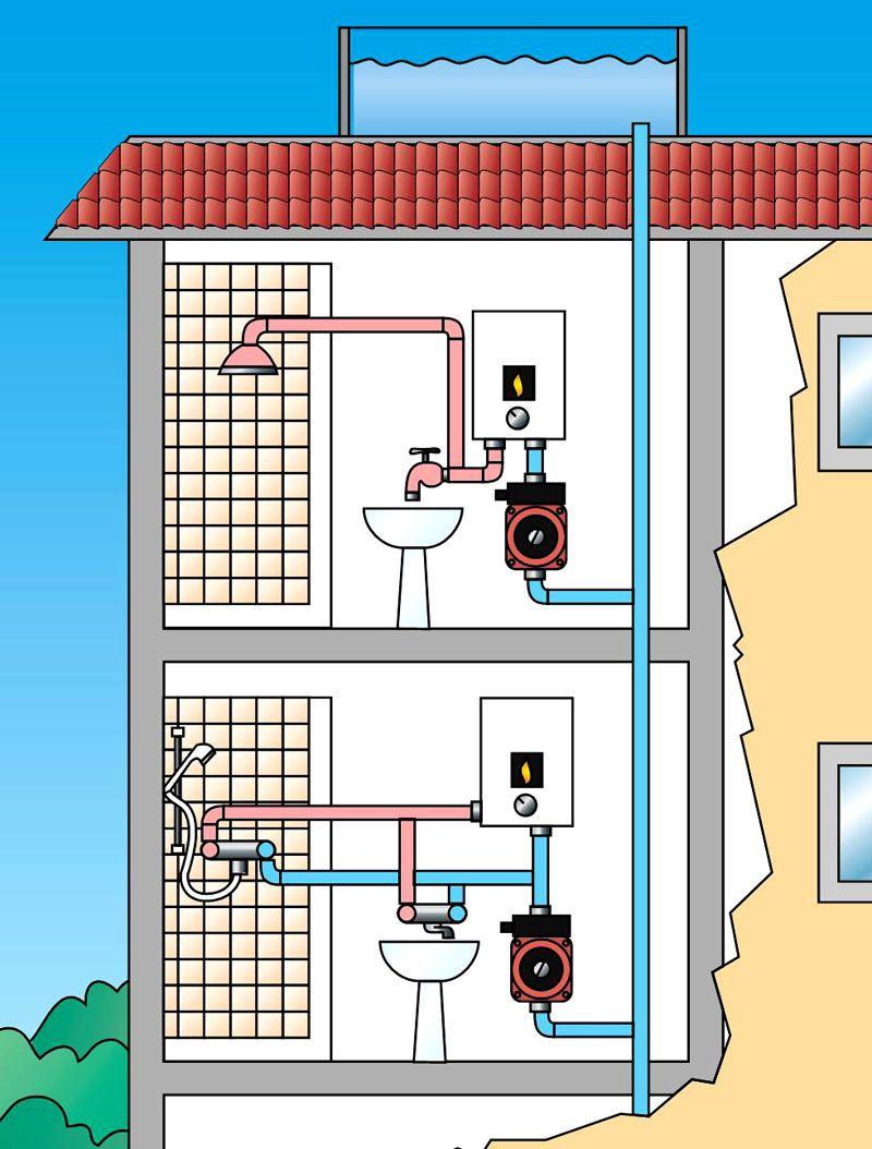 Высота подъёма воды должна выбираться с учётом расположения верхних этажей