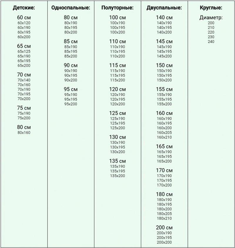 Основные размеры матрасов