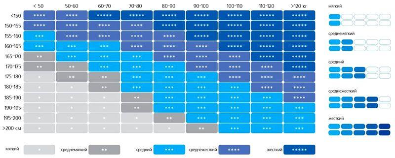 Таблица жёсткости матрасов в соответствии с ростом и весом