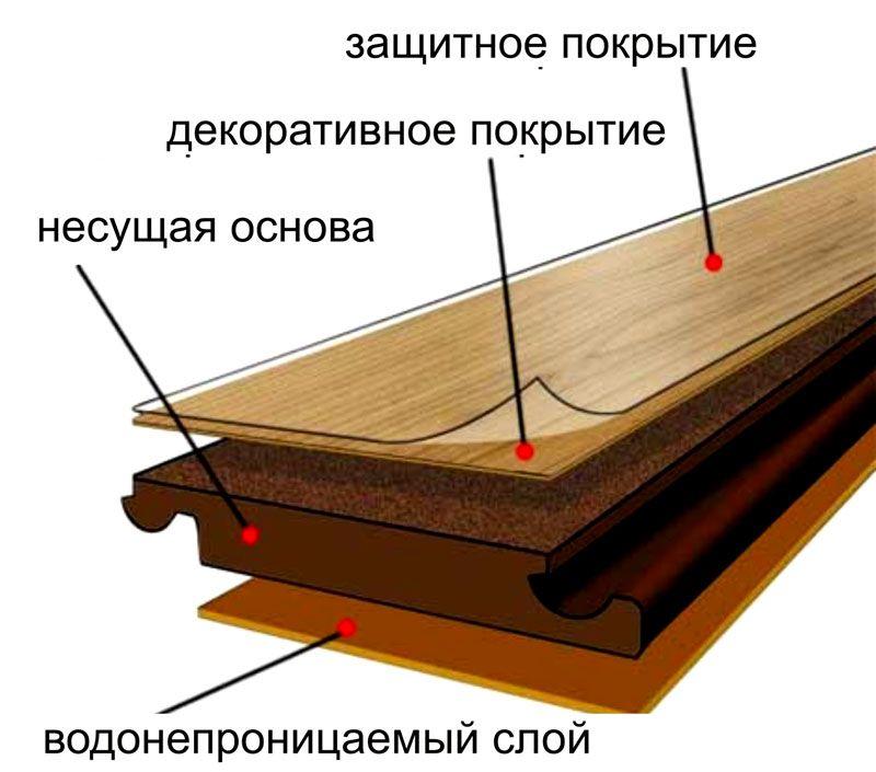 Строение доски ламината