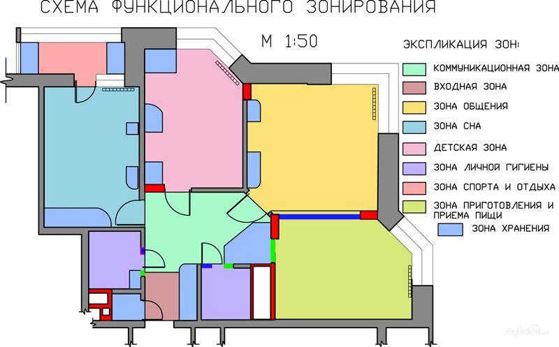 Основные функциональные зоны в жилом помещении