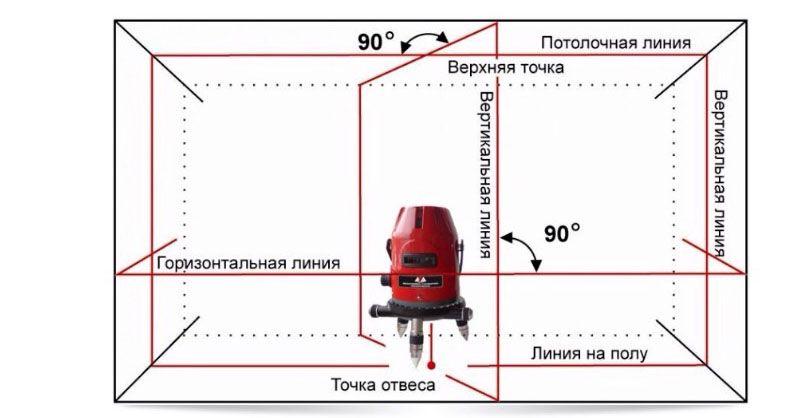 Лазерный нивелир позволяет проводить выравнивание конструкций как на полу, так и на стенах и потолке