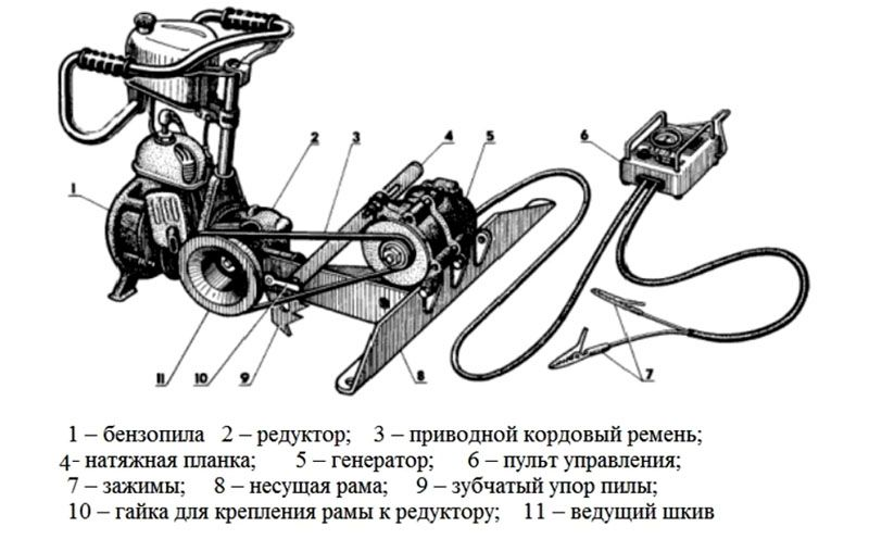 Схема устройства самодельной болгарки из бензопилы
