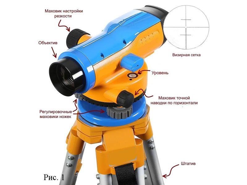 Основные элементы оптического нивелира