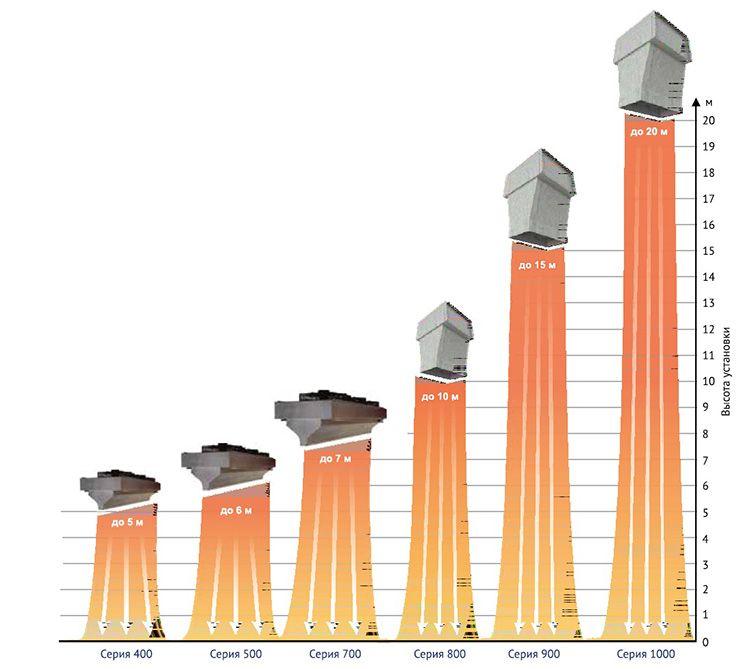 Мощность и серия прибора зависят от высоты входной двери