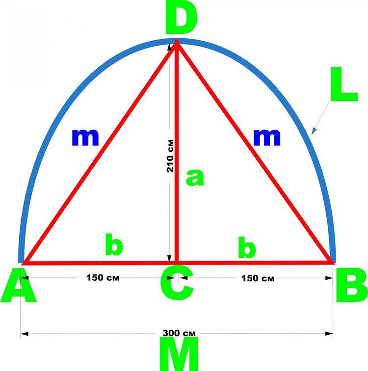 Схема расчёта одной дуги