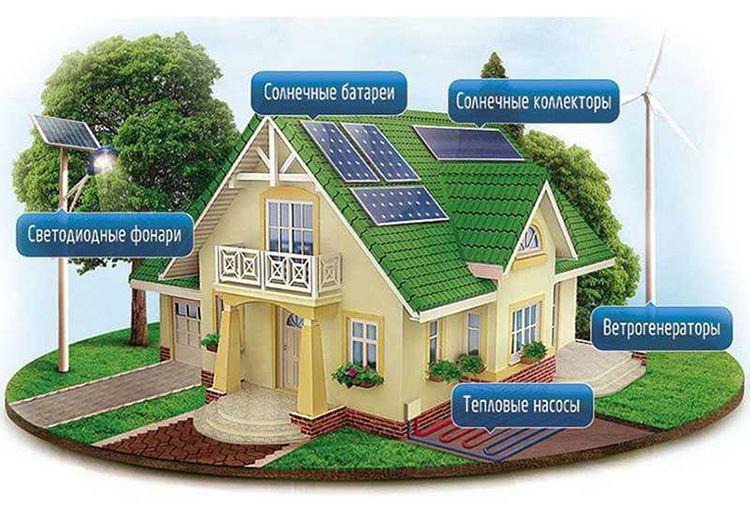 Картинка альтернативных источников энергии, которые можно использовать в частном доме, причём комплексно