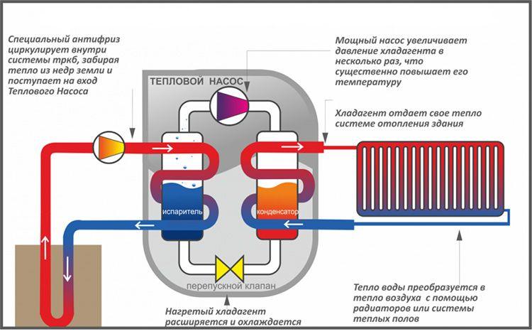 Принцип работы теплонасоса