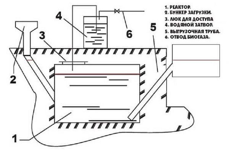 Схема простейшей установки для производства биогаза, которую можно изготовить самостоятельно