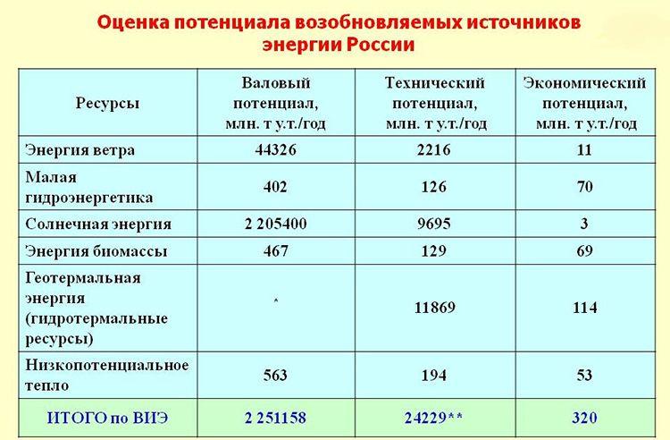 Таблица альтернативных источников энергии, развиваемых на территории России