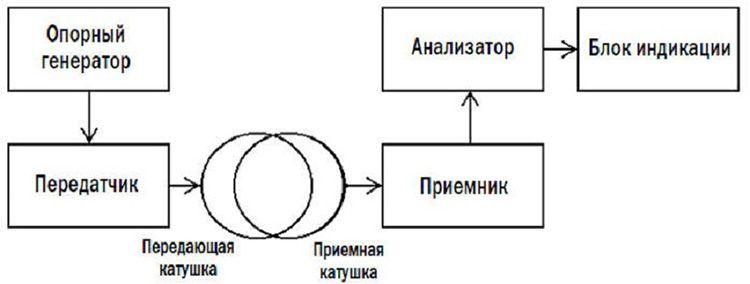 Принцип работы импульсного металлодетектора