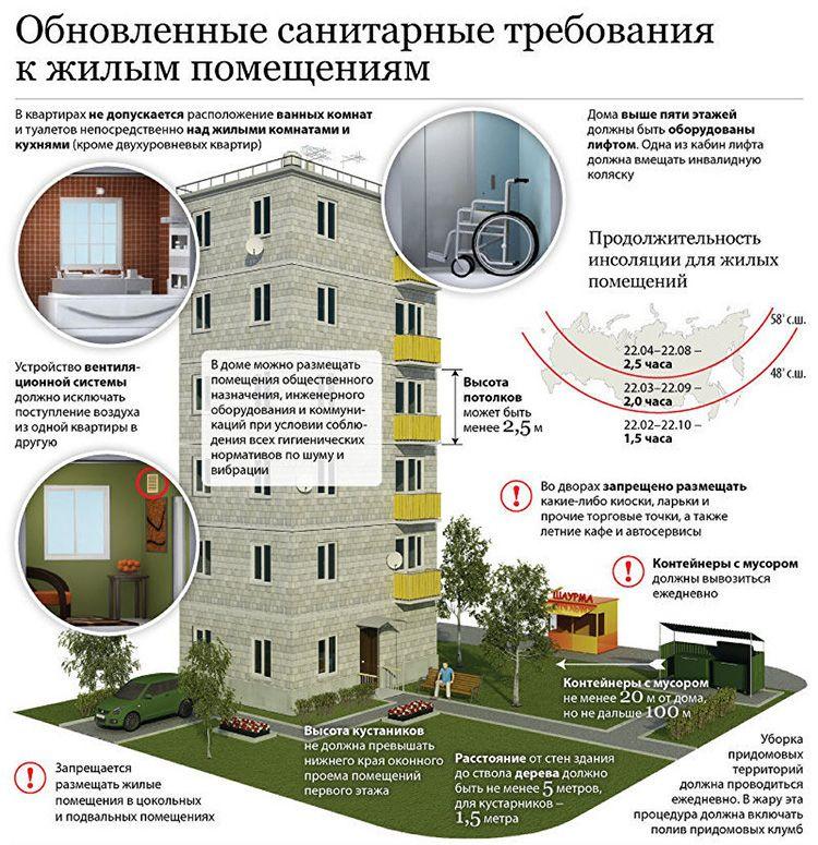 Для перевода апартаментов в жилой фонд нужно, чтобы они соответствовали СанПин