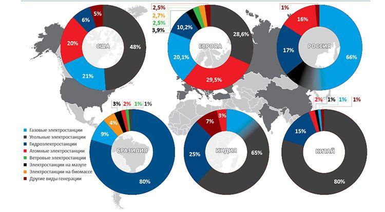 Способы генерирования электроэнергии в разных странах