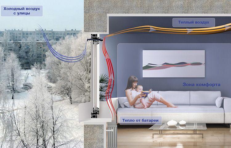 Вентиляционный клапан на ПВХ окне активно участвует в формировании оптимального микроклимата в жилом помещении