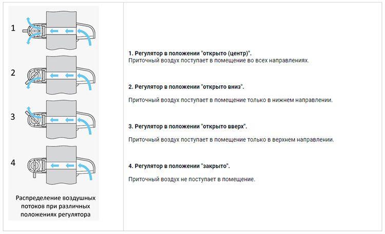 Схема распределения воздушных потоков в зависимости от положения ручки регулятора