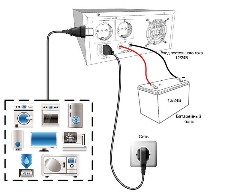 Стабилизируем работу отопительного оборудования: важные особенности и нюансы в использовании бесперебойника для газового котла